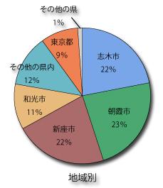 鍼灸いろは治療院のご来院者地域別グラフ