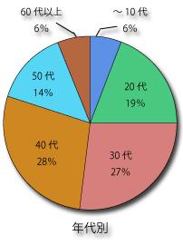 鍼灸いろは治療院のご通院者年代別グラフ