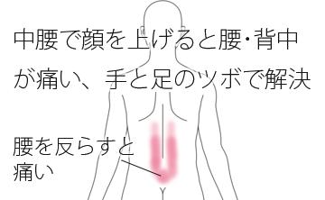 鍼治療で改善した腰・背中の痛みの治療例