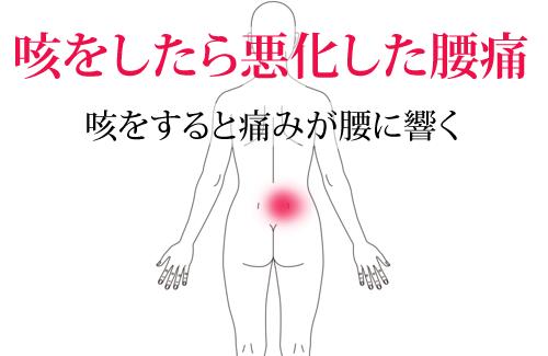 鍼治療による腰痛の改善例